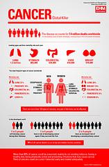 Non-Hodgkins Disease